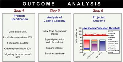 outcomeanalysis